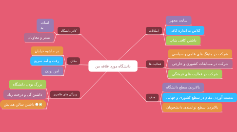 Mind Map: دانشگاه مورد علاقه من