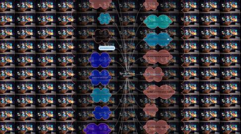 Mind Map: usos académicos del celular.