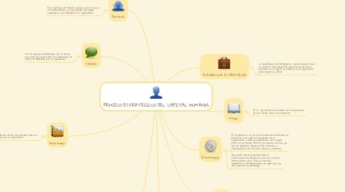 Mind Map: PROCESO ESTRATEGICO DEL CAPITAL HUMANOS