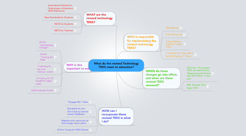 Mind Map: What do the revised Technology TEKS mean to education?