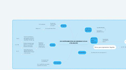 Mind Map: OS INSTRUMENTOS DE DESENHO E SUA UTILIZAÇÃO