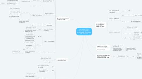 Mind Map: LEY GENERAL DE ORGANIZACIONES Y ACTIVIDADES AUXILIARES DEL CREDITO