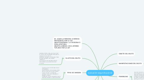 Mind Map: evaluación segundo parcial