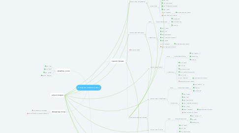 Mind Map: Интернет магазин (сайт)
