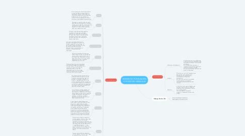 Mind Map: SIGNOS DE PUNTUACIÓN Y VICIOS DEL LENGUAJE