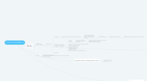 Mind Map: Procesos  de trazabilidad  (1)