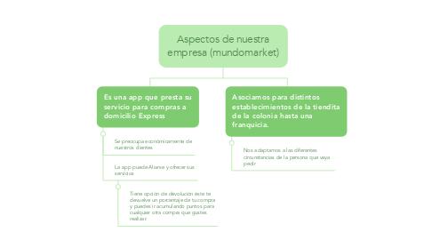 Mind Map: Aspectos de nuestra empresa (mundomarket)