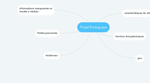 Mind Map: Projet Ecologique