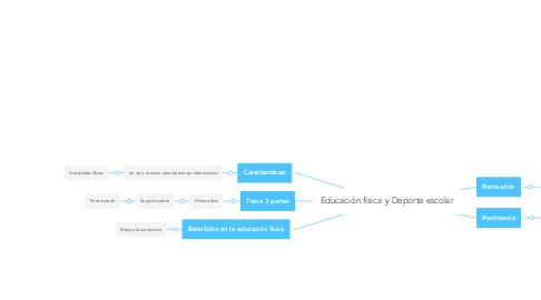 Mind Map: Educación física y Deporte escolar