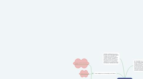 Mind Map: HISTORIA COSMETICA