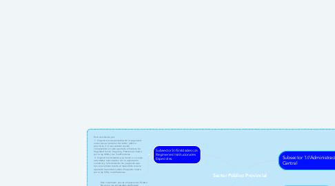 Mind Map: Sector Público Provincial