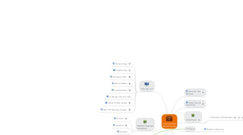 Mind Map: David McGuffin Tasks & Projects