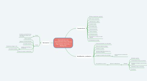Mind Map: Aprendices con Necesidades Educativas Especiales Severas y Múltiples.