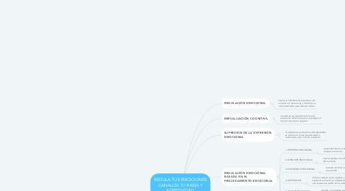 Mind Map: REGULA TUS EMOCIONES CANALIZA TU RABIA Y AGRESIVIDAD