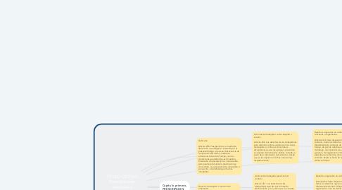 Mind Map: TÍTULO OCTAVO  Prescripciones,  sanciones y  responsabilidades. (cap 258-268)
