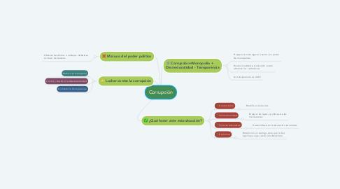 Mind Map: Corrupción