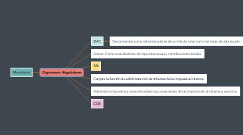 Mind Map: Organismos Reguladores