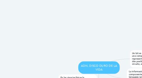 Mind Map: ADN, DISCO DURO DE LA VIDA