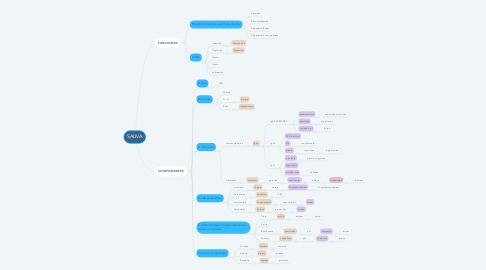 Mind Map: SALIVA