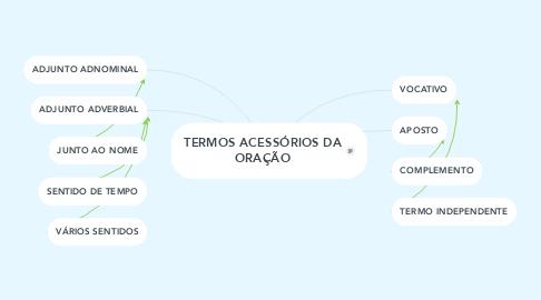 Mind Map: TERMOS ACESSÓRIOS DA ORAÇÃO