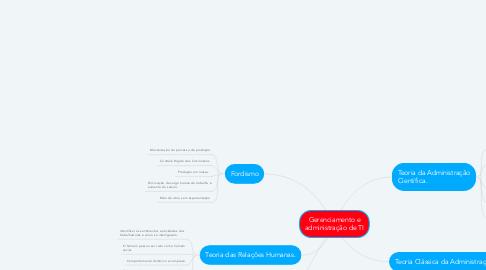 Mind Map: Gerenciamento e administração de TI