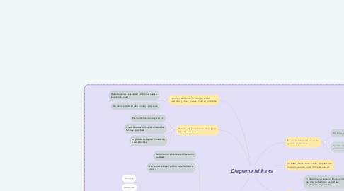 Mind Map: Diagrama Ishikawa