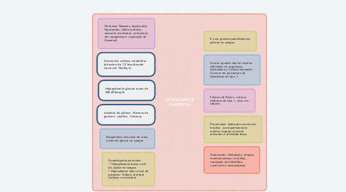 Mind Map: CETOÁCIDOCE DIABÉTICA