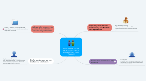 Mind Map: MEDIOS PARA ELEVAR LA SATISFACCION DE LAS PERSONAS EN EL TRABAJO