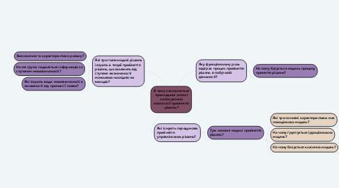 Mind Map: В чому заключається прикладний аспект застосування психології прийняття рішень?