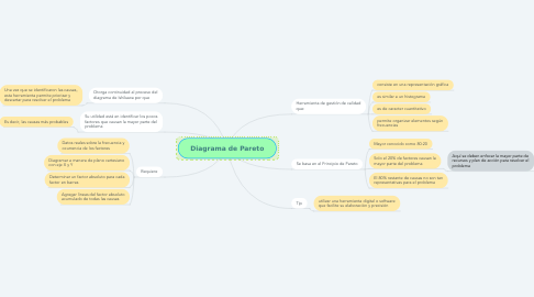 Mind Map: Diagrama de Pareto