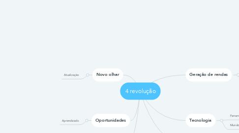 Mind Map: 4 revolução