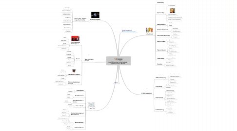 Mind Map: Great Alternative Online Business and Monetization Models