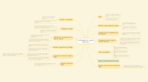 Mind Map: Integración de grupos efectivos