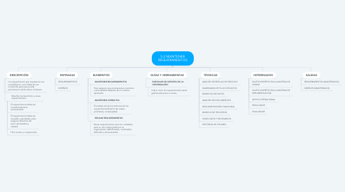 Mind Map: 5.2 MANTENER REQUERIMIENTOS
