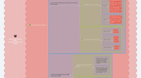 Mind Map: DÂN CHỦ XÃ HỘI CHỦ  NGHĨA,  NHÀ NƯỚC XÃ HỘI CHỦ  NGHĨA