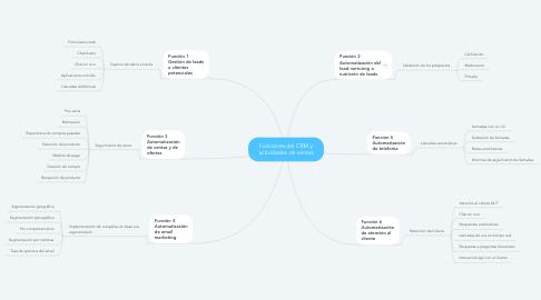 Mind Map: Funciones del CRM y actividades de ventas