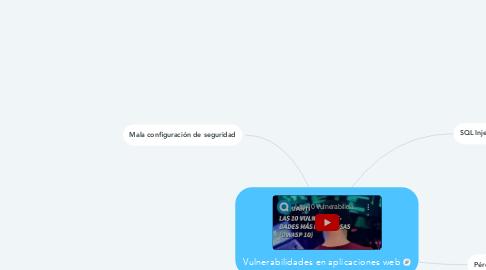 Mind Map: Vulnerabilidades en aplicaciones web