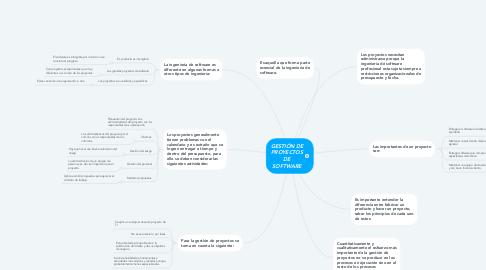 Mind Map: GESTIÓN DE PROYECTOS DE SOFTWARE