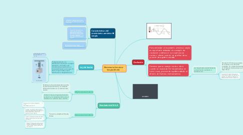 Mind Map: Movimiento Armónico Simple (M.A.S)