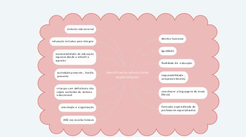 Mind Map: atendimento educacional especializado