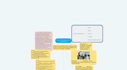 Mind Map: sistema de comportamiento organizacional