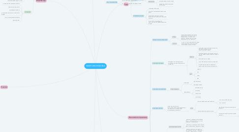 Mind Map: МАКРОЭКОНОМИКА