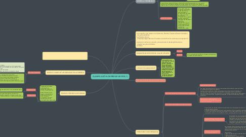 Mind Map: CLASIFICACIÓN DE PRESUPUESTOS (1)