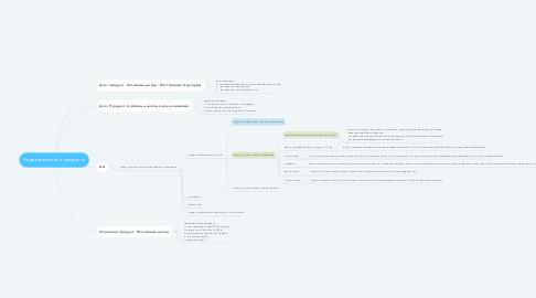 Mind Map: Характеристика продукта