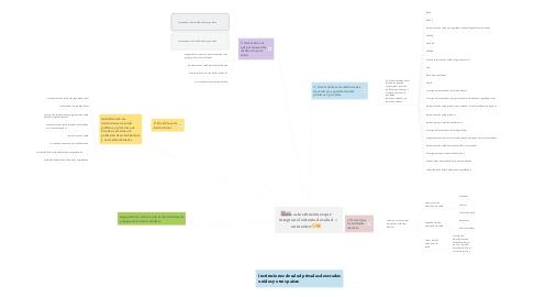 Mind Map: 🏥🚑Las instituciones que integran el sistema de salud en mexico😷🤒