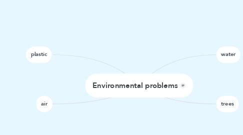 Mind Map: Environmental problems