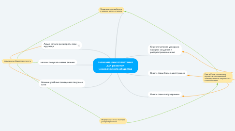 Mind Map: значение книгопечатания для развития человеческого общества