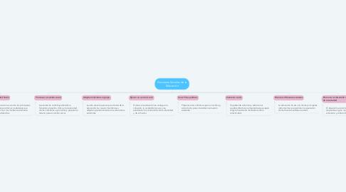 Mind Map: Funciones Sociales de la Educación