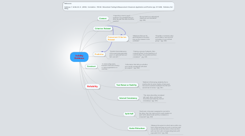 Mind Map: Validity Evidence