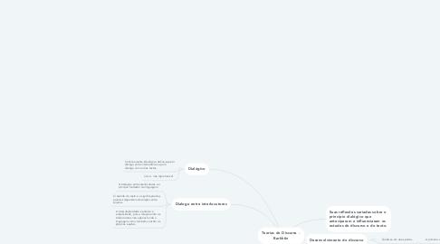 Mind Map: Teorias do Discurso -  Barkhtin